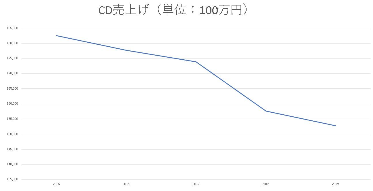 CD売上金額推移