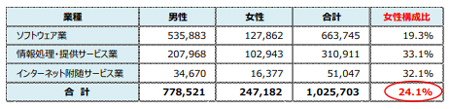 経済産業省_IT業界女性比率